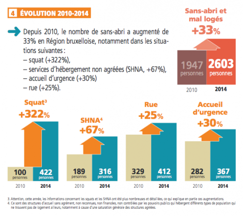 Source: Troisième  dénombrement  des personnes sans abri, sans logement, et en logement inadéquat en  Région de Bruxelles-Capitale, le 6/11/2014, La Strada.